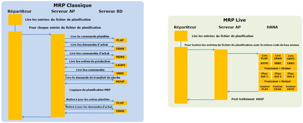 Différence de traitement entre MRP Classique et MRP Live