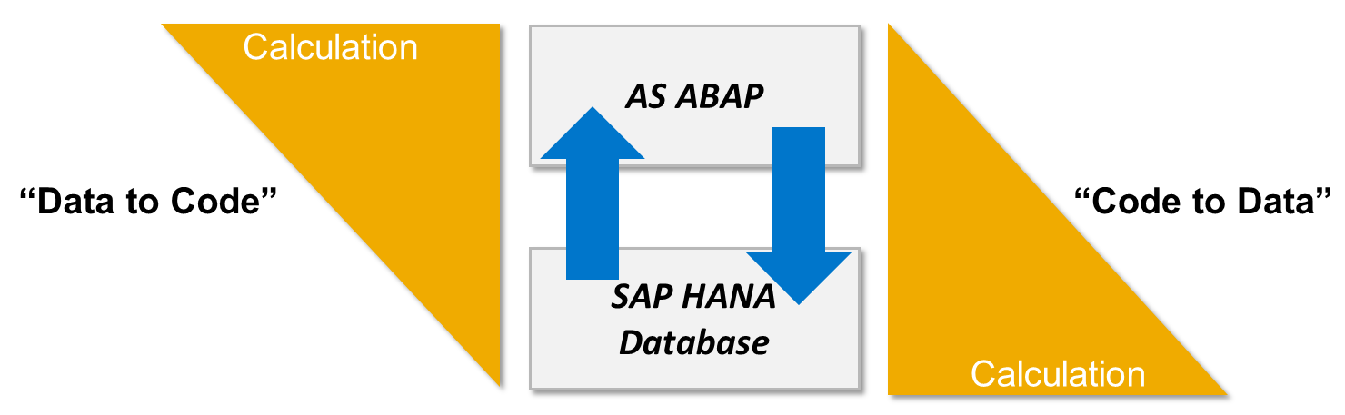 "ABAP for HANA and ""Code Push-Down"""