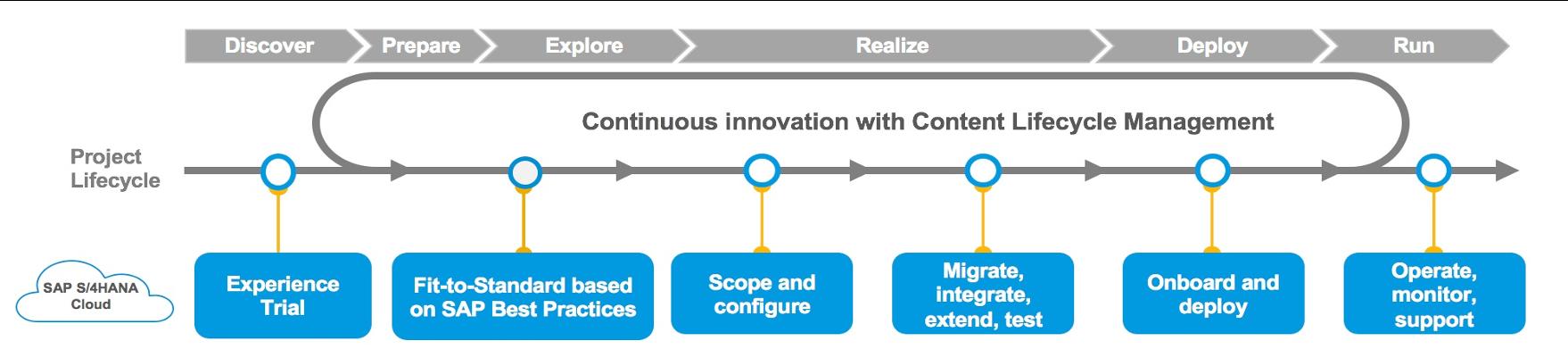 'Méthodologie SAP Activate